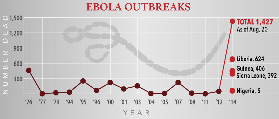 was ebola a pandemic