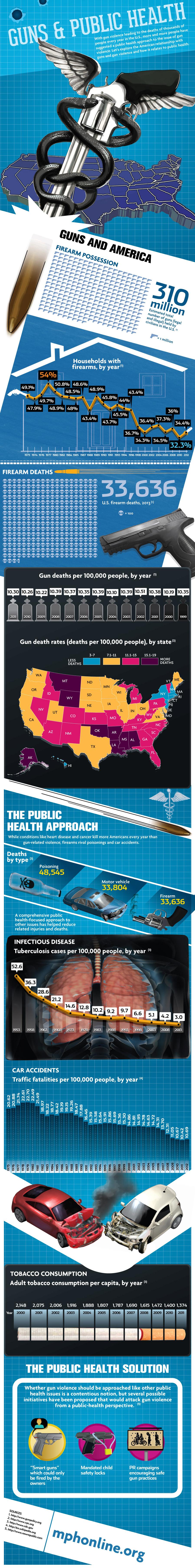 Guns And Public Health
