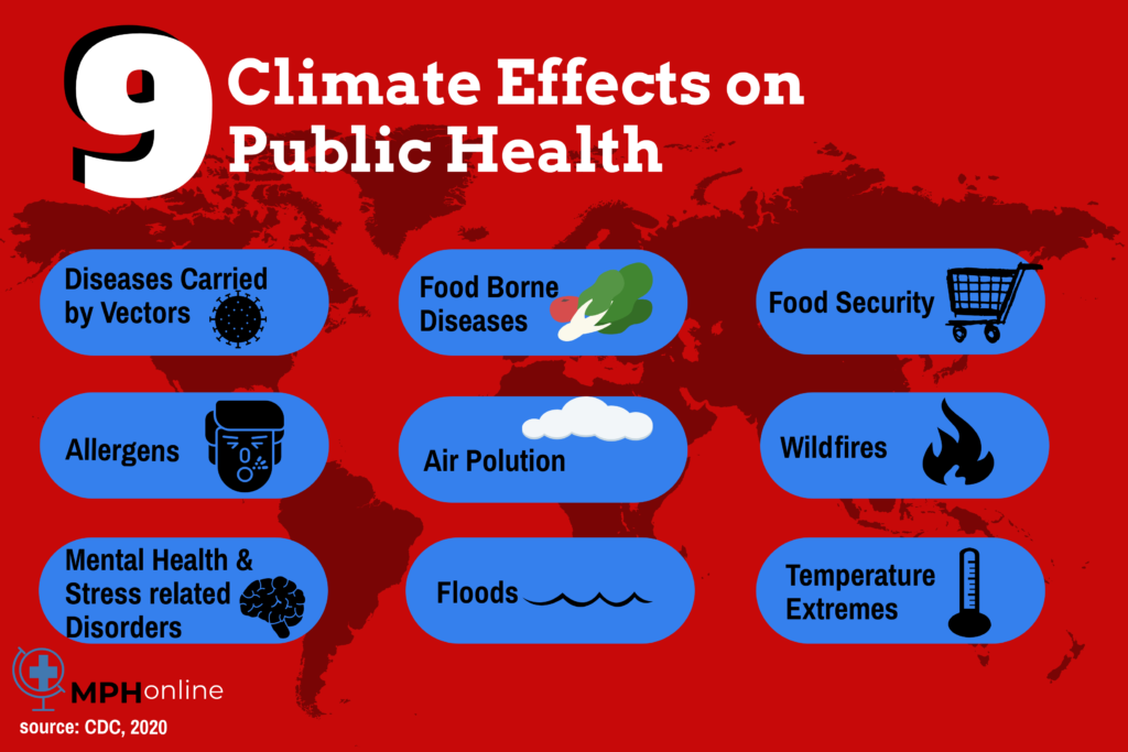 why is climate change a public health issue